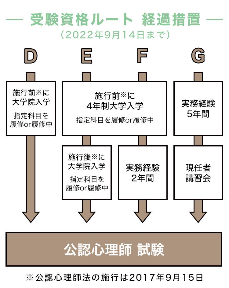 公認心理師の受験資格(経過措置)